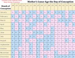 Chinese Birth Chart Using Lunar Age Chinese Lunar Calendar Baby Girl Boy Gender Prediction