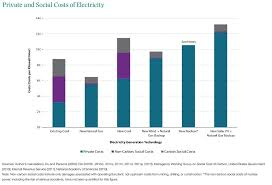Electricity Cost Chart Private And Social Costs Of Electricity Generation By Source