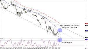 Chart Art Trend And Triangle Trades For Gbp Chf And Eur Chf