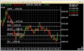Trade Tiger Chart Fibonacci Retracements And Commodities Traderji Com