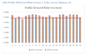 The Fedex 2018 Rate Increase A Deeper Dive Parcel Industry
