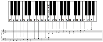 Complete Piano Chord Chart If You Want More Learn About