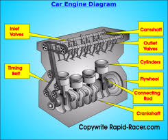 simple car engine diagram simple wiring diagrams cars simple car engine diagram simple wiring diagrams projects