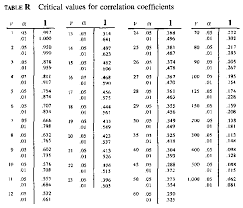 Critical Values For Correlation Coefficients