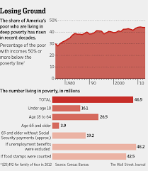 Two Charts From The Wall Street Journal Real World