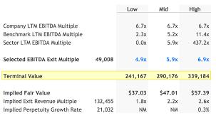Dcf Valuation Example Discounted Cash Flow Ebitda Exit Method