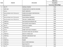 Choti Sarrdaarni Climbs The Trp Chart Yeh Rishta Kya
