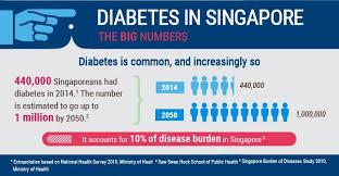 Diabetes In Singapore