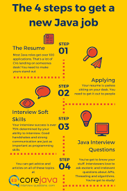 Cscareerquestions Modern Resume Template 42 Resources To Help You Get Your New Java Role Dzone Java