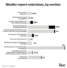 Mueller Color Chart The Mueller Report Redactions Explained In 4 Charts Vox