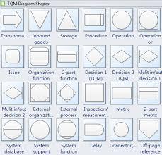 Rare Shape Meanings And Symbols Process Flow Diagram Symbols