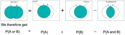 Probability Of A Given B Venn Diagram Basic Probability Rules Biostatistics College Of Public