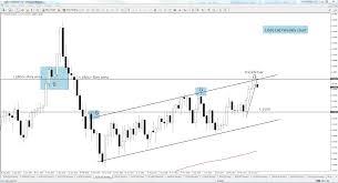 Jpn225 Live Chart Usd Cad Weekly Inside Bar Reversal Nys Trading