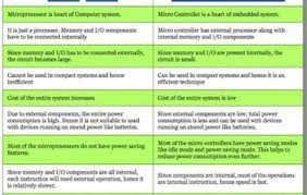 Blogs Difference Between Microprocessor And Microcontroller