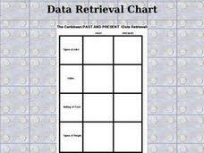Data Retrieval Chart Example Caribbean History Lesson Plans Worksheets Lesson Planet