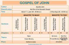 33 Best Synoptic Gospels Images Synoptic Gospels Bible