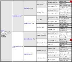 Horse Pedigree Chart 2016 Kentucky Derby Destin Pedigree Profile