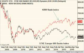 The News For European Banks Is Bad But The Charts Are Even