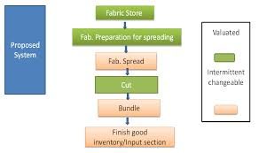 Cost And Time Savings Of Apparel Industry Through