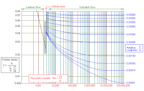 Pvc Pipe Gravity Flow Rate Chart Pipe Flow 3d Pressure Drop Theory