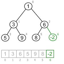 Inserting An Element Into A Heap Java C Algorithms