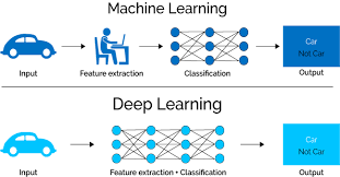 Deep Learning 101 For Dummies Like Me Towards Data Science