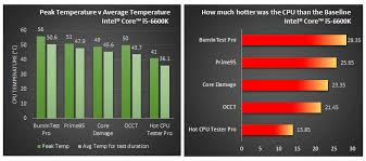 Intel Cpu Temperature Chart Passmark Software Cpu Heat Generation Benchmarks