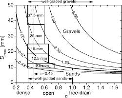Astm Gradation Chart Gradation Chart For Asphalt Mixes Development Journal Of