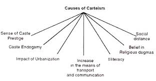 essay on casteism in definition characteristics and causes causes of carteism