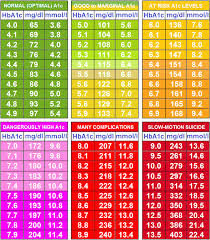 Hgb A1c Conversion Chart Genuine A1c Chart Mmol L Blood Chart By Age Blood Glucose