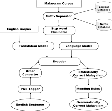 Table 1 From Statistical Machine Translation From English To