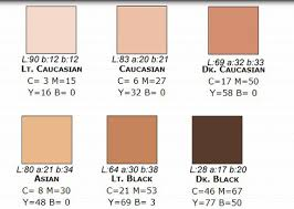 Skin Tone Color Chart Photoshop Common Color Samplers For Photoshop Acr And Lightroom