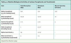 Fish Oil Dosage Chart Dog Vitamin E Companion Animals Compendium Dsm