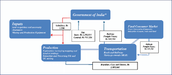Monetary Inflow Outflow Chart 2013 14 In Rs Lakhs Source