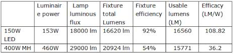 Metal Halide Vs Led Lumens Chart How Does Your 150w Compare To A 400 Watt Metal Halide In