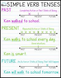 Subject And Verb Agreement Anchor Chart Teaching Simple Verb Tenses Teacher Thrive