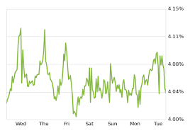 30 Year Mortgage Rates Chart 2014 30 Year Fixed Mortgage Rates Hold Steady