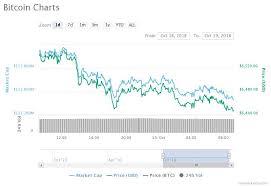 How Long Does Antminer S9 Last Bitcoin Market Value Usd