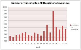 Ddo Tr Xp Chart Tips And Tricks Make The Most From Quest Xp Ddocast A