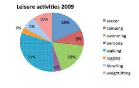 Amazing Tips To Describe Pie Chart In Ielts Writing Task 1