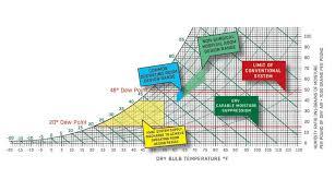 J Psychometric Chart For An Active Desiccant Hybrid Erv