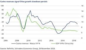 Chinese Growth Chart What Casino Revenues Can Tell Us About Chinese Economic