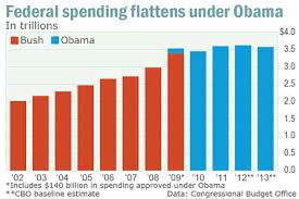 Federal Spending By President Chart Obama Spending Binge Never Happened Marketwatch