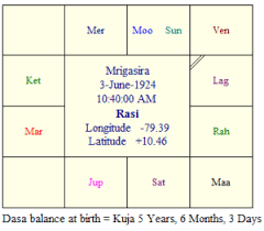 Date Of Birth Chart In Tamil Horoscope Of Kalaignar Karunanidhi Encyclopedia Of