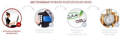 Chwilówka Super Credit - Chwilówki - pożyczki: opinie, porówniania