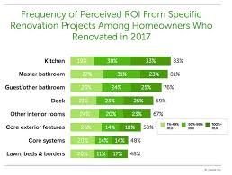 The Most Popular Spaces To Renovate And Their Costs