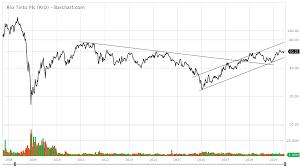 Rio Tinto Stock Price Chart Rio Tinto Poised To Climb Beyond 70 Rio Tinto Group Nyse