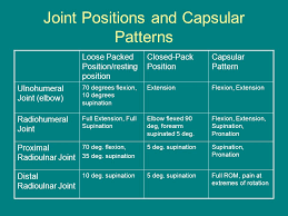 Capsular Pattern Classy The Elbow And Forearm Complex Ppt Video Online Download