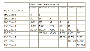 Clean Room Classifications Chart Gsfcc Cleanroom
