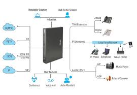 block diagram of epabx system block image wiring matrix business pbx eternity pe on block diagram of epabx system